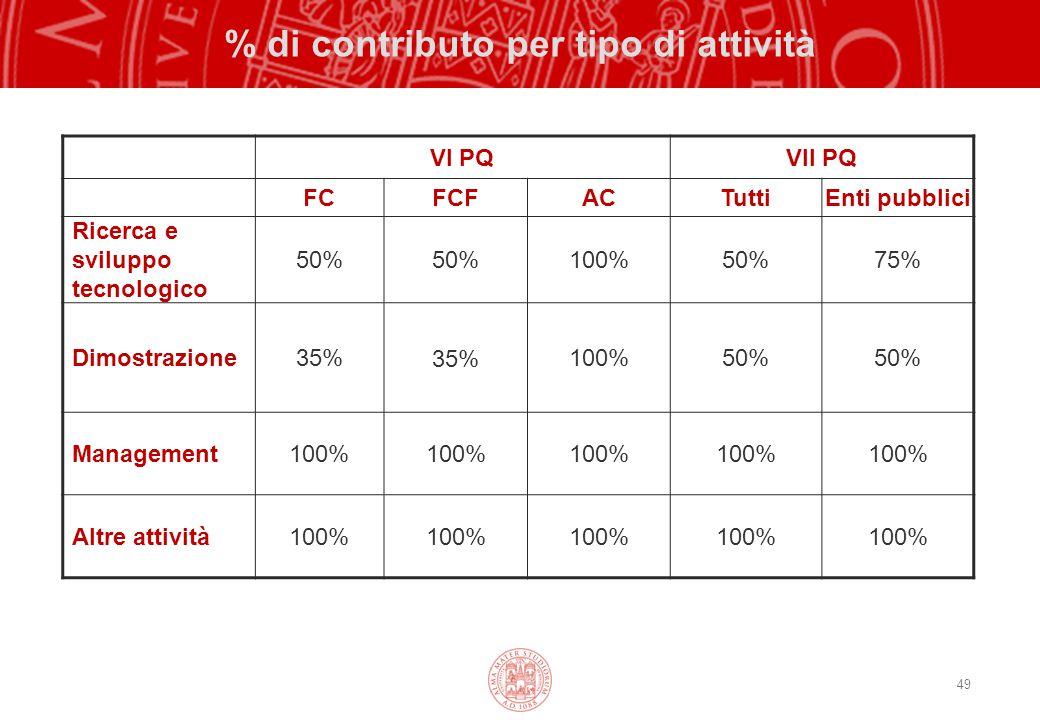 % di contributo per tipo di attività