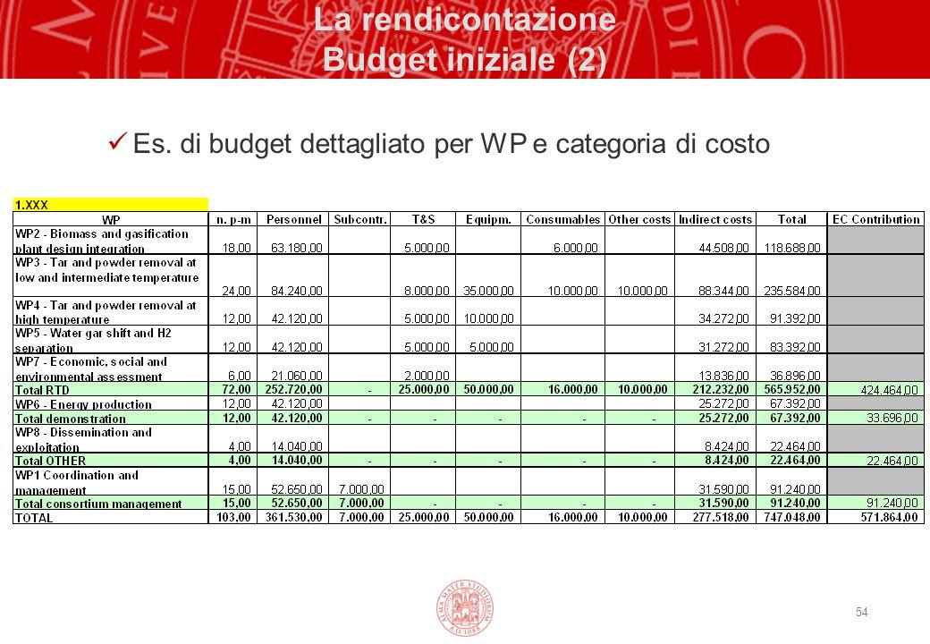 La rendicontazione Budget iniziale (2)