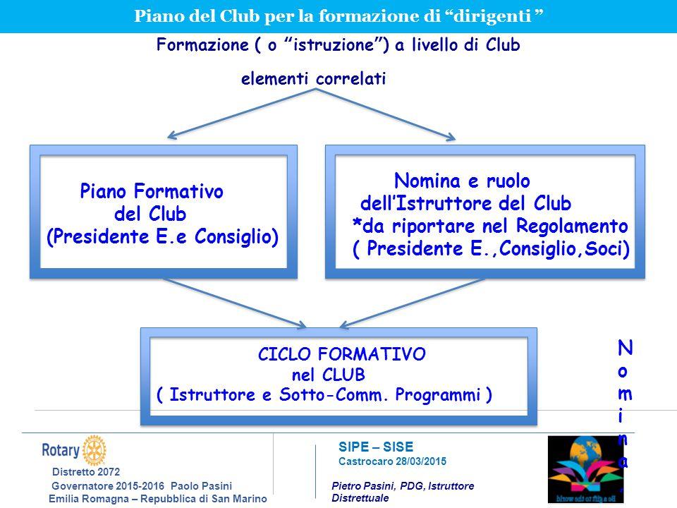 Distretto 2072 Nomina e ruolo dell'Istruttore del Club del Club