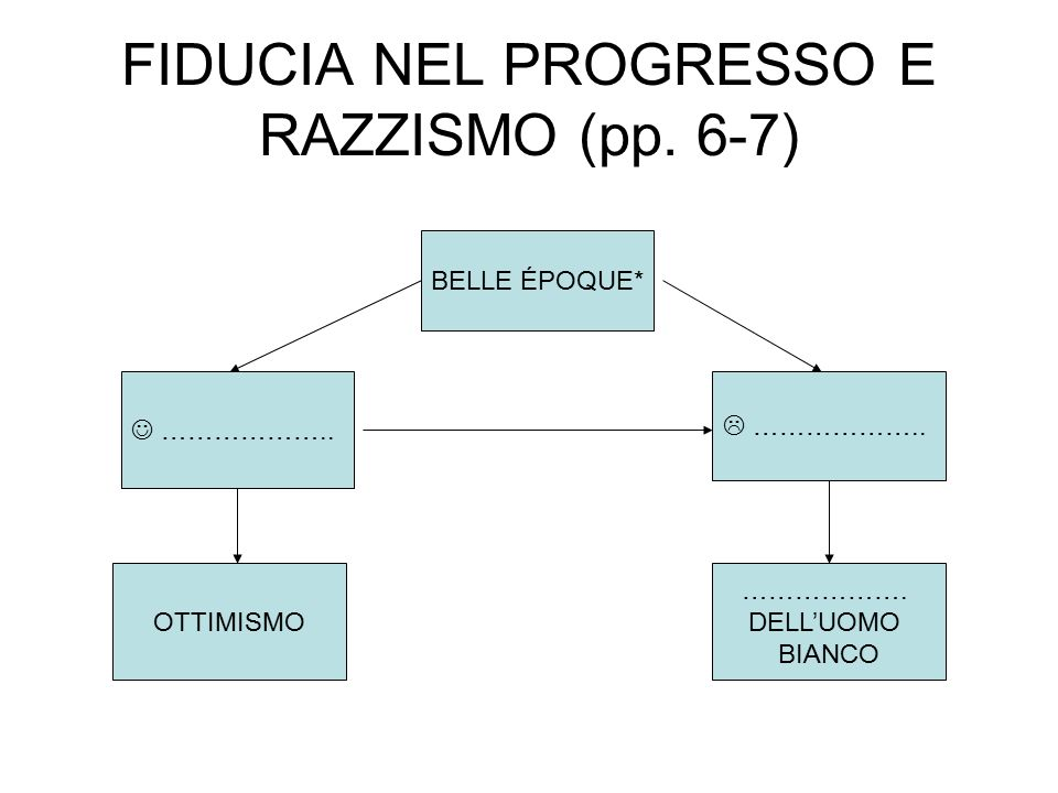 FIDUCIA NEL PROGRESSO E RAZZISMO (pp. 6-7)