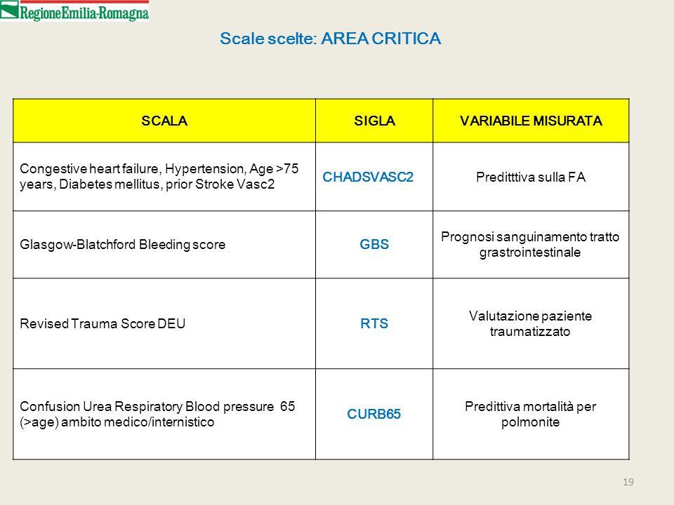 Scale scelte: AREA CRITICA