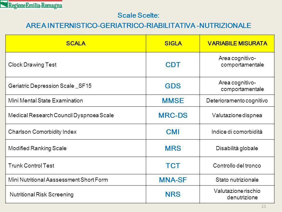 AREA INTERNISTICO-GERIATRICO-RIABILITATIVA -NUTRIZIONALE