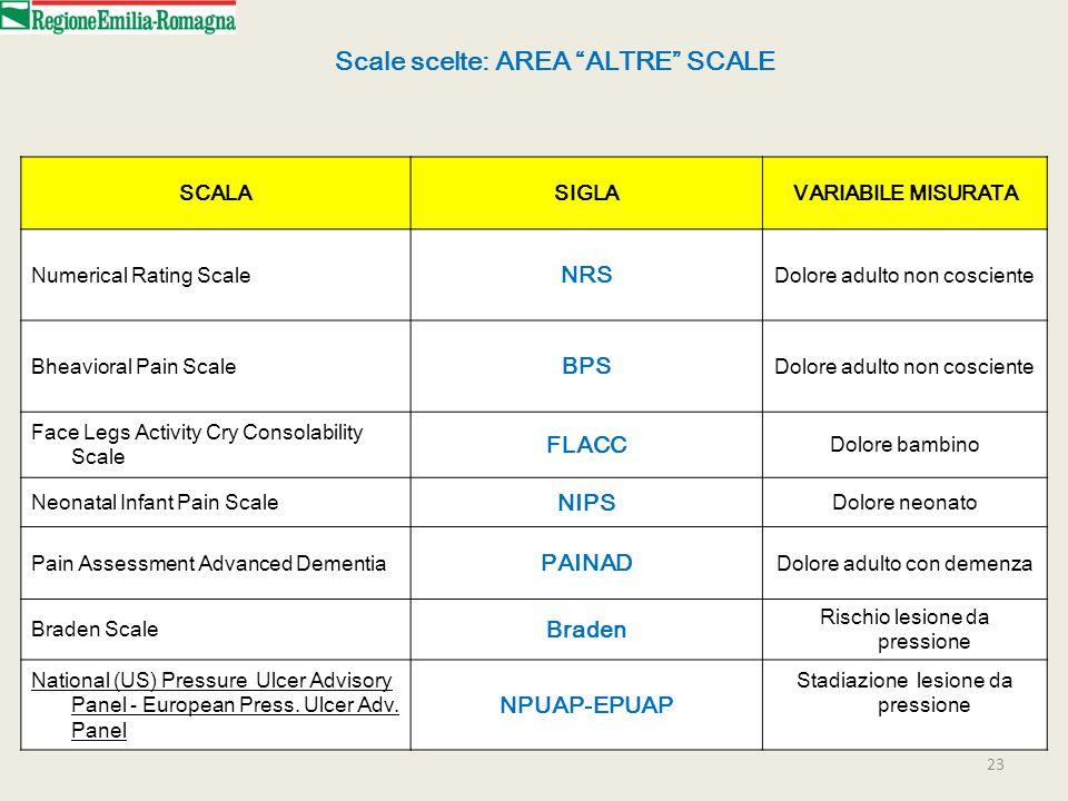 Scale scelte: AREA ALTRE SCALE