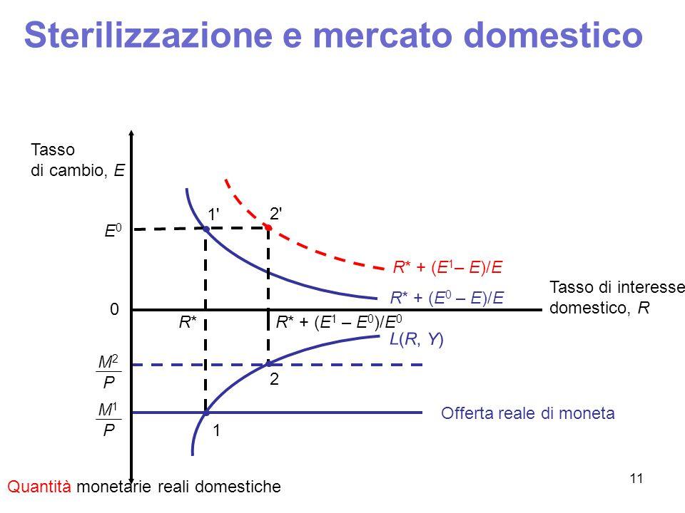Sterilizzazione e mercato domestico