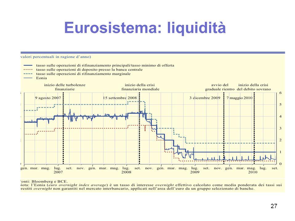 Eurosistema: liquidità