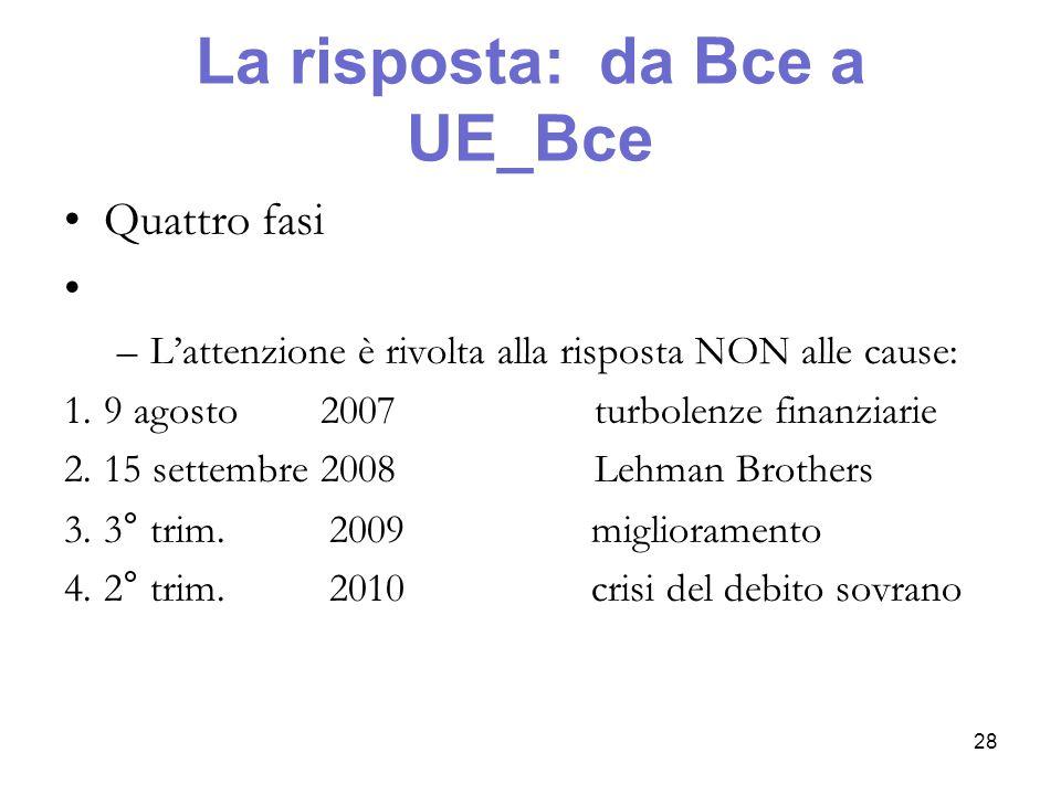 La risposta: da Bce a UE_Bce