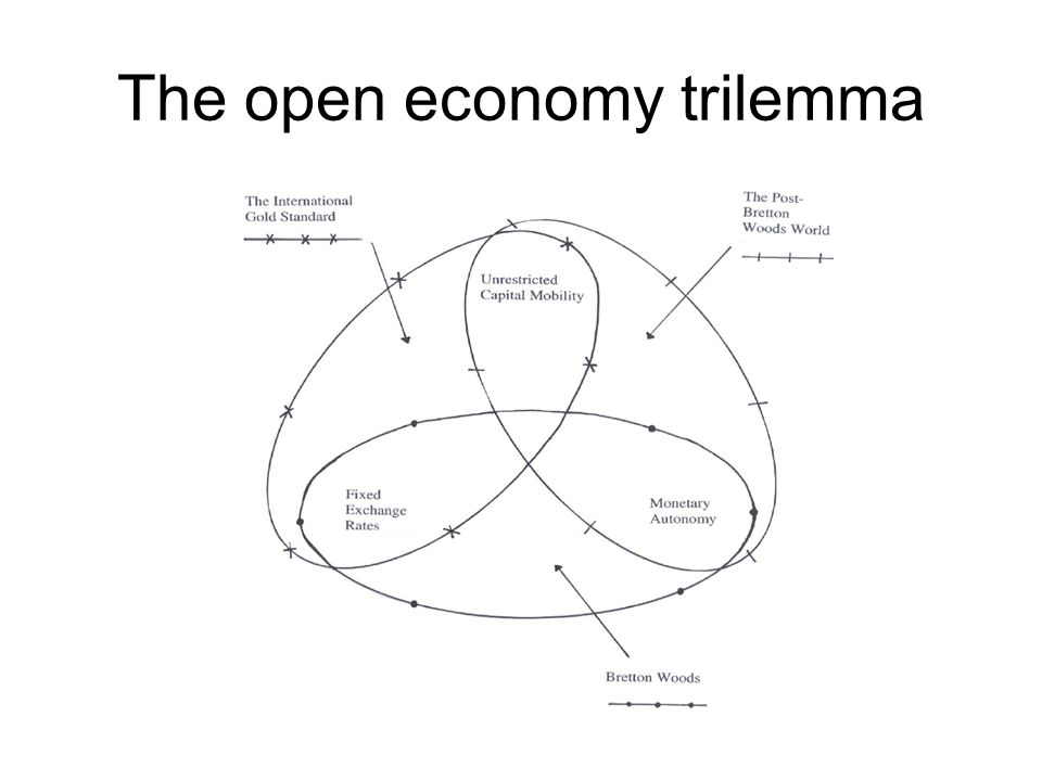 The open economy trilemma