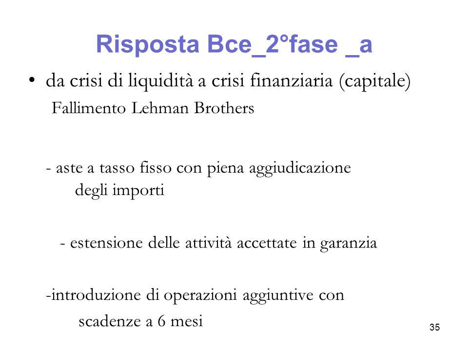Risposta Bce_2°fase _a da crisi di liquidità a crisi finanziaria (capitale) Fallimento Lehman Brothers.