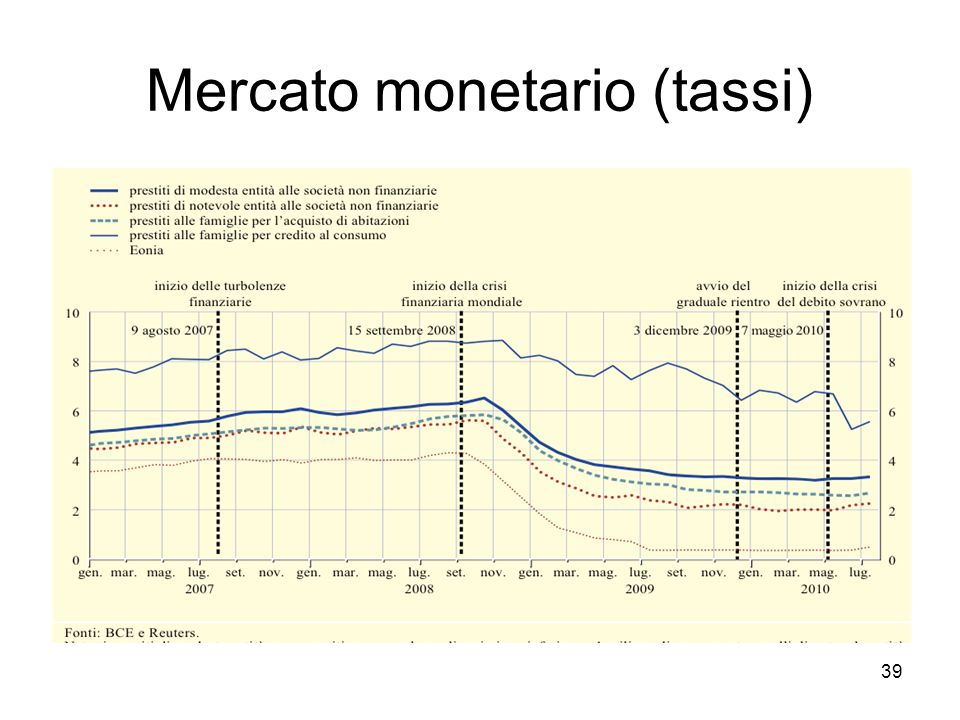 Mercato monetario (tassi)