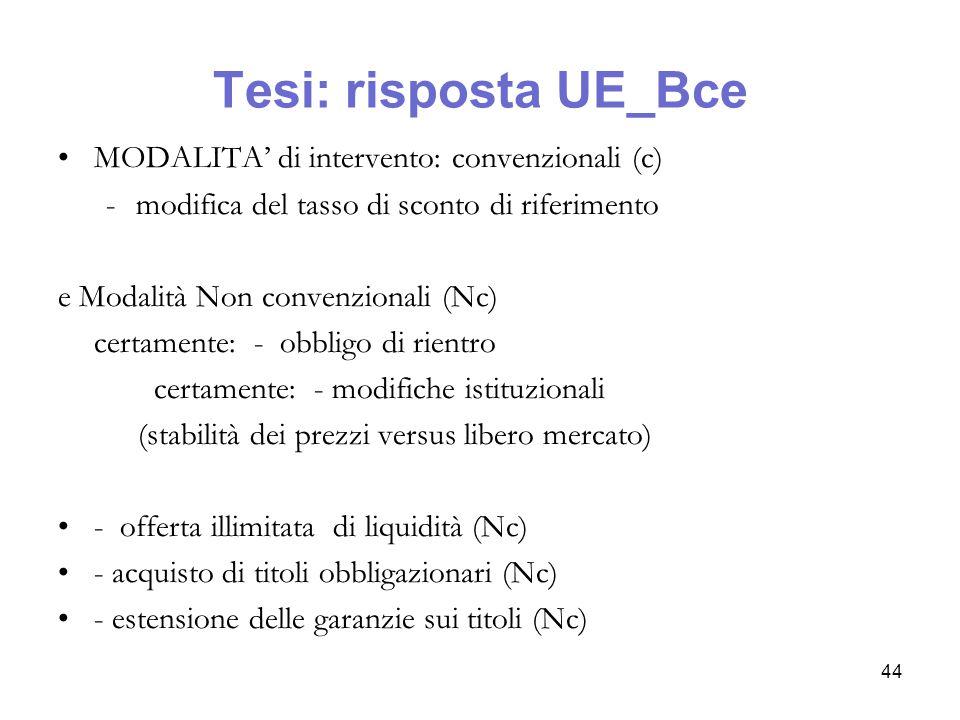 Tesi: risposta UE_Bce MODALITA' di intervento: convenzionali (c)