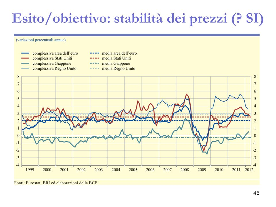 Esito/obiettivo: stabilità dei prezzi ( SI)
