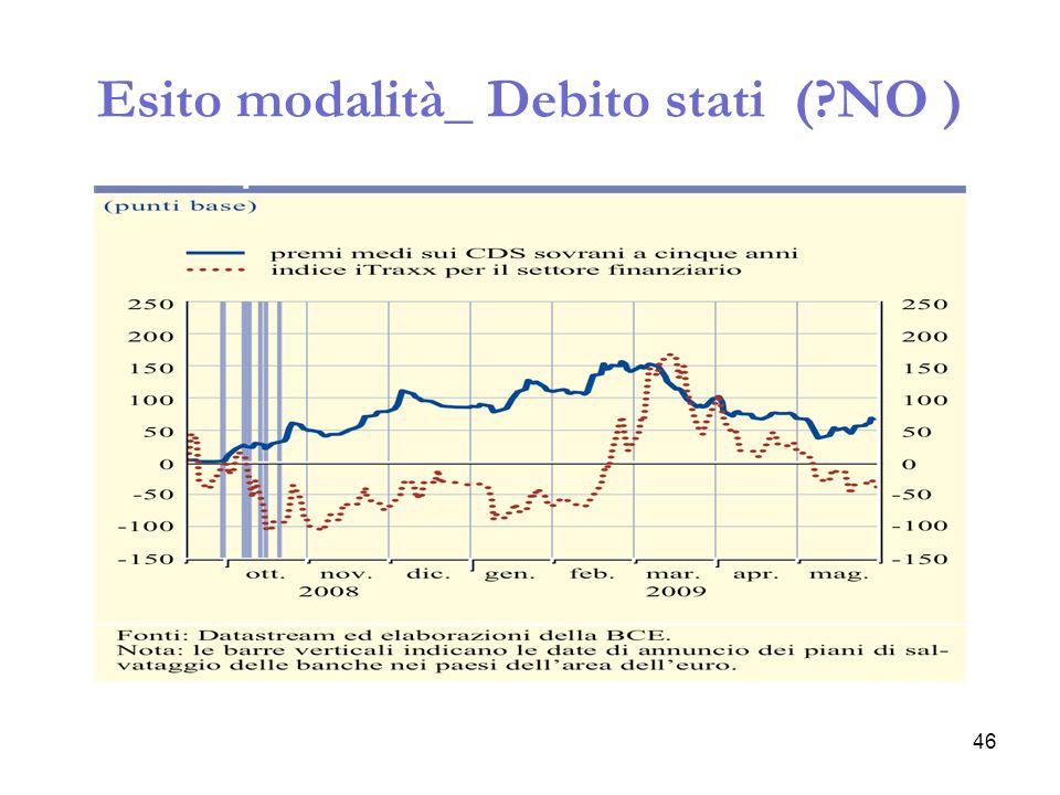 Esito modalità_ Debito stati ( NO )