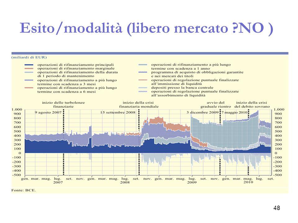 Esito/modalità (libero mercato NO )