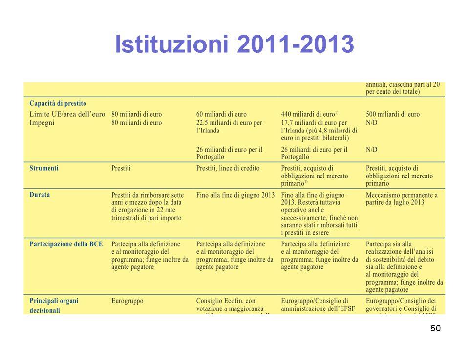 Istituzioni 2011-2013