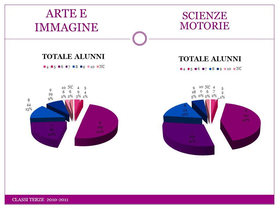 SCIENZE MOTORIE ARTE E IMMAGINE CLASSI TERZE 2010-2011