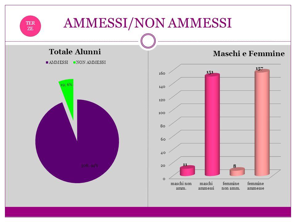 AMMESSI/NON AMMESSI TERZE
