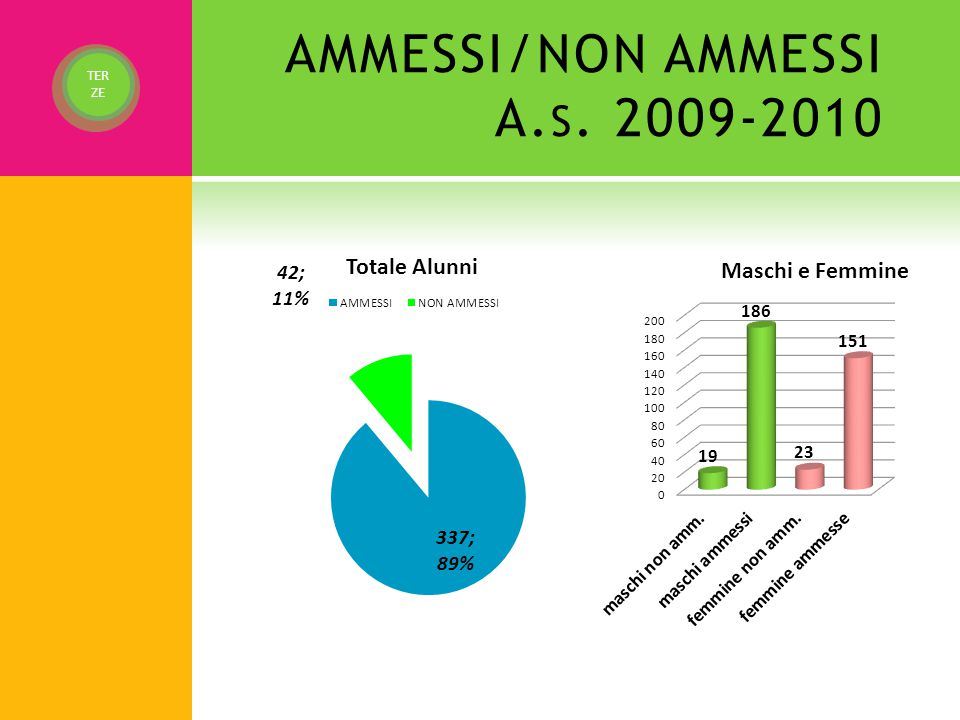 AMMESSI/NON AMMESSI A.s. 2009-2010
