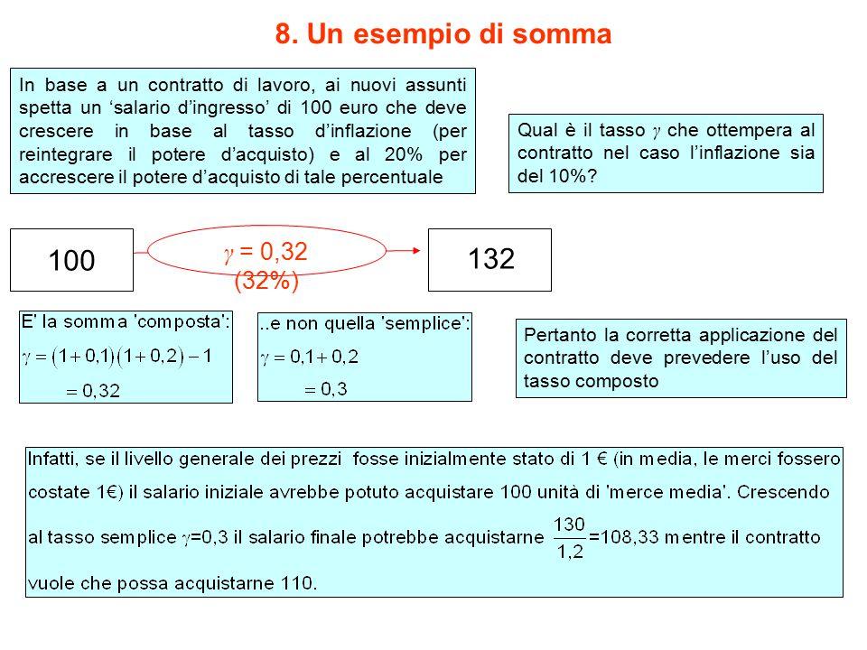 8. Un esempio di somma 100 132 γ = 0,32 (32%) γ ( )