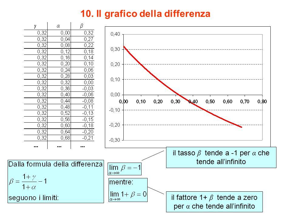 10. Il grafico della differenza