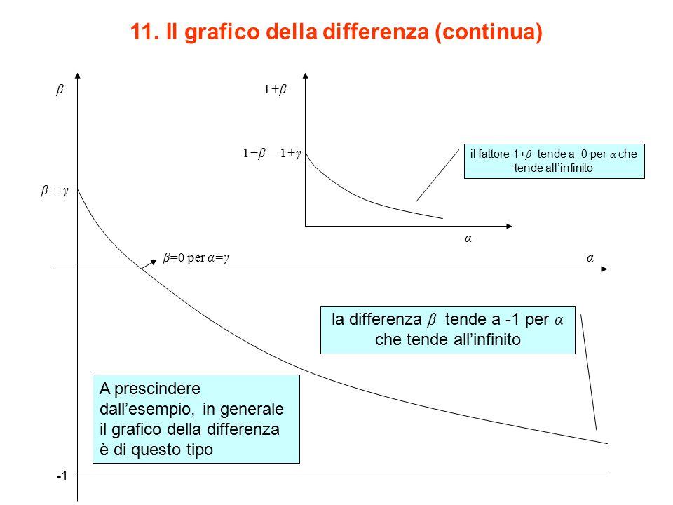 11. Il grafico della differenza (continua)