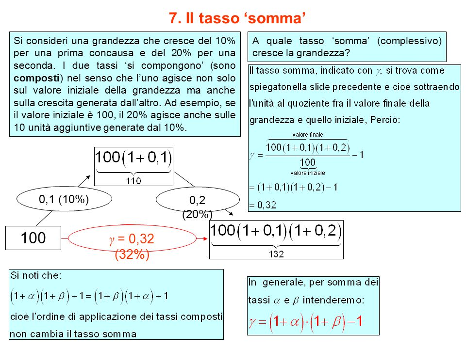 7. Il tasso 'somma' 100 γ = 0,32 (32%) γ ( ) 0,1 (10%) 0,2 (20%)