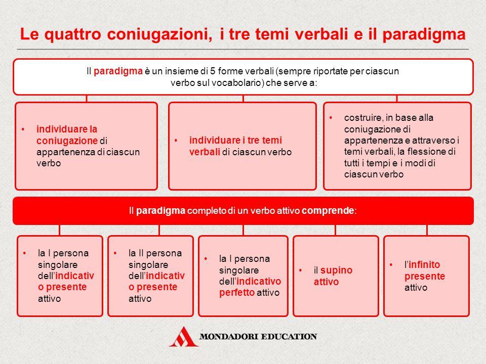 Le quattro coniugazioni, i tre temi verbali e il paradigma