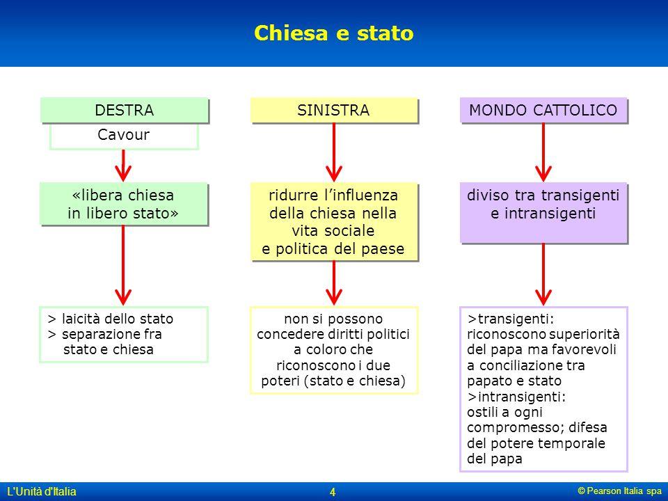 Chiesa e stato DESTRA SINISTRA MONDO CATTOLICO Cavour