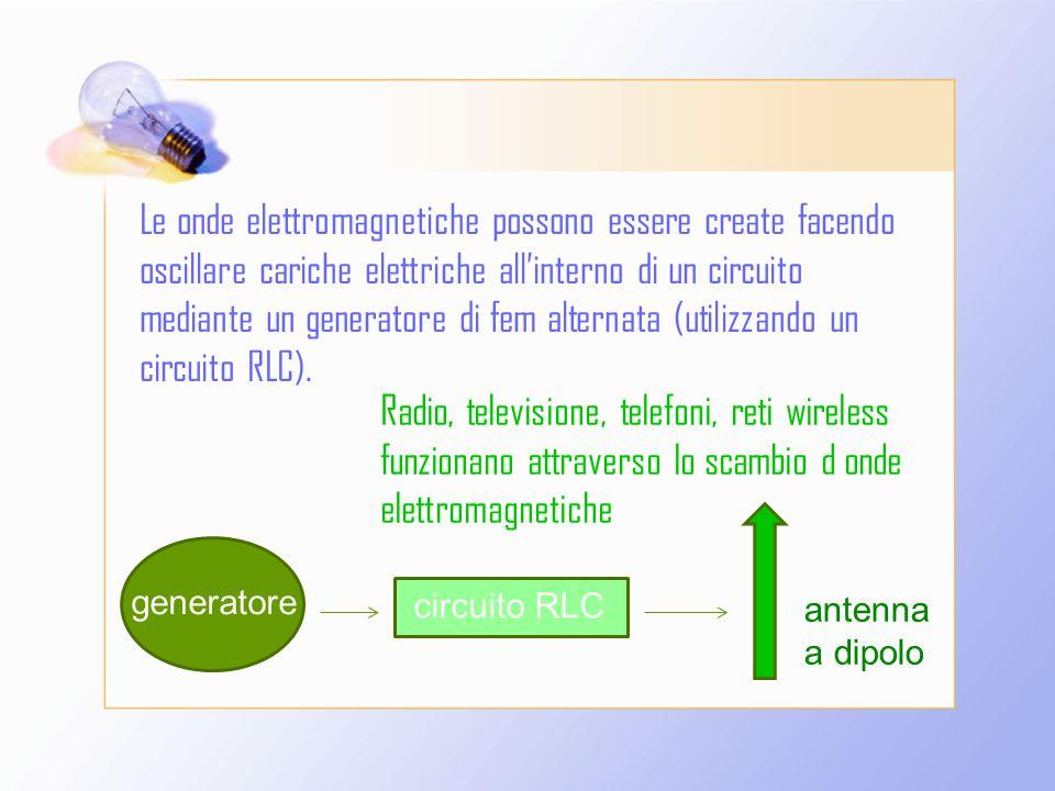 Le onde elettromagnetiche possono essere create facendo oscillare cariche elettriche all'interno di un circuito mediante un generatore di fem alternata (utilizzando un circuito RLC).