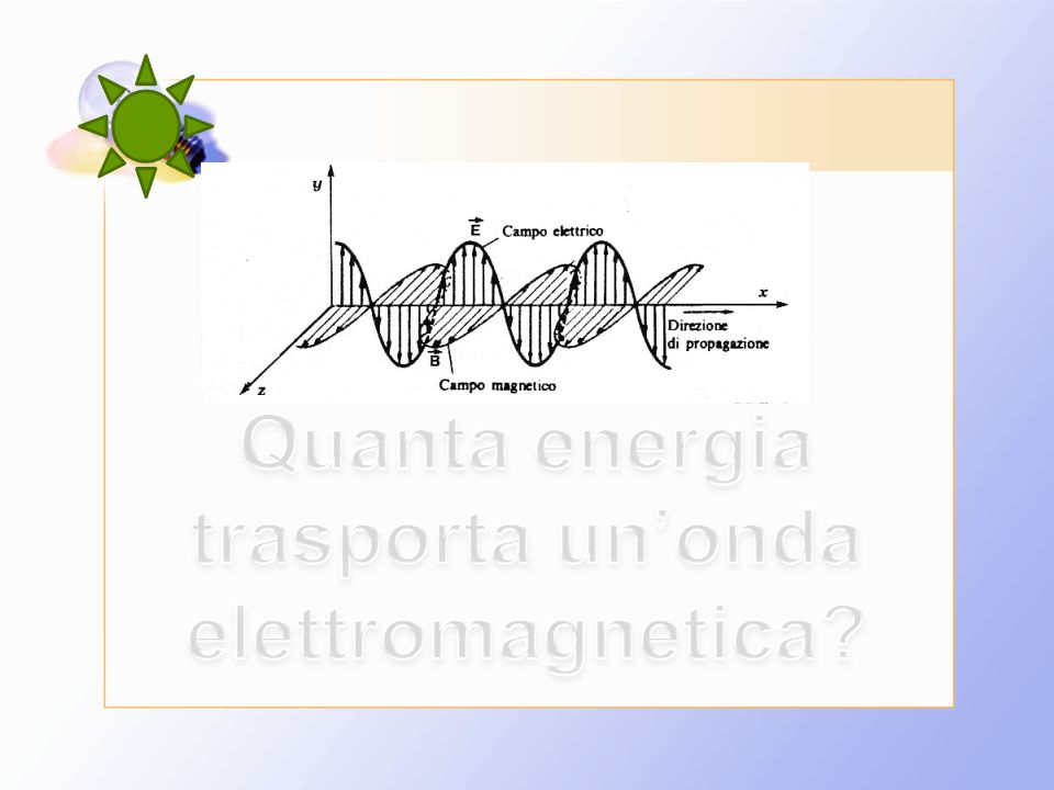 Quanta energia trasporta un'onda elettromagnetica