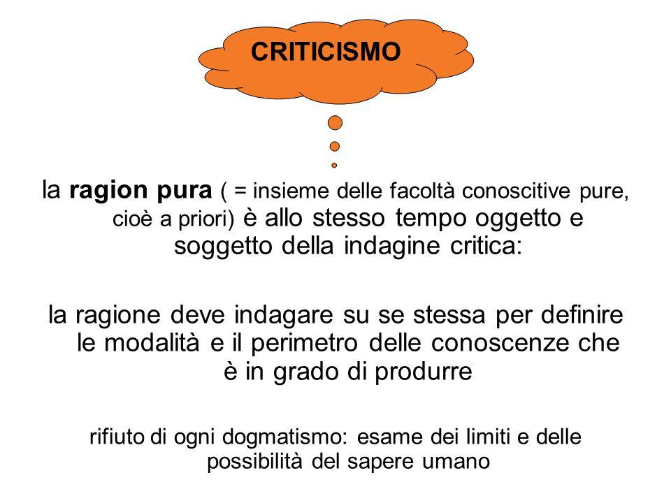 CRITICISMO la ragion pura ( = insieme delle facoltà conoscitive pure, cioè a priori) è allo stesso tempo oggetto e soggetto della indagine critica: