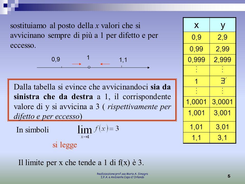 sostituiamo al posto della x valori che si avvicinano sempre di più a 1 per difetto e per eccesso.