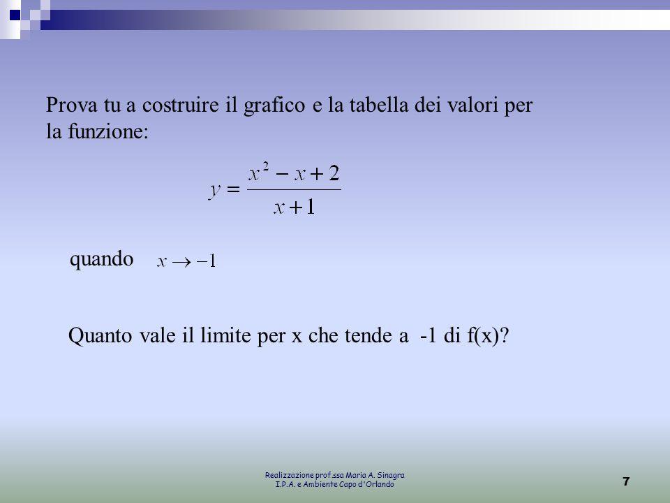 Quanto vale il limite per x che tende a -1 di f(x)