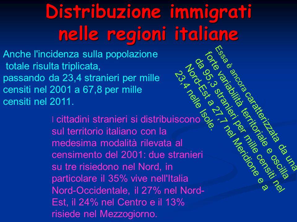 Distribuzione immigrati nelle regioni italiane