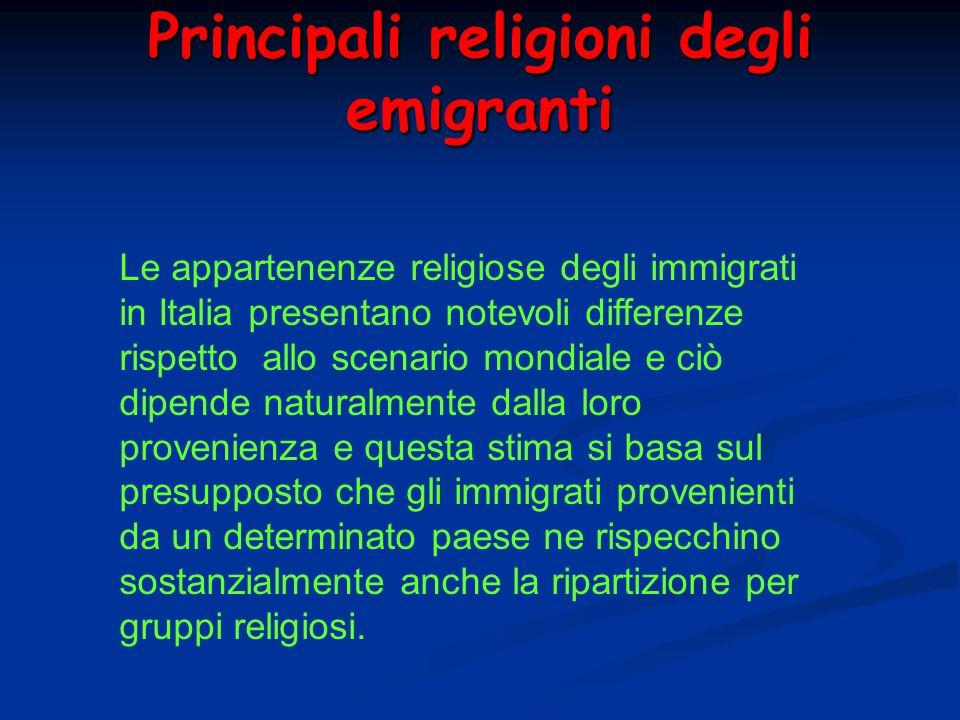 Principali religioni degli emigranti