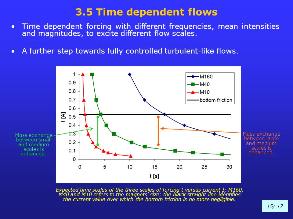 3.5 Time dependent flows Time dependent forcing with different frequencies, mean intensities and magnitudes, to excite different flow scales.