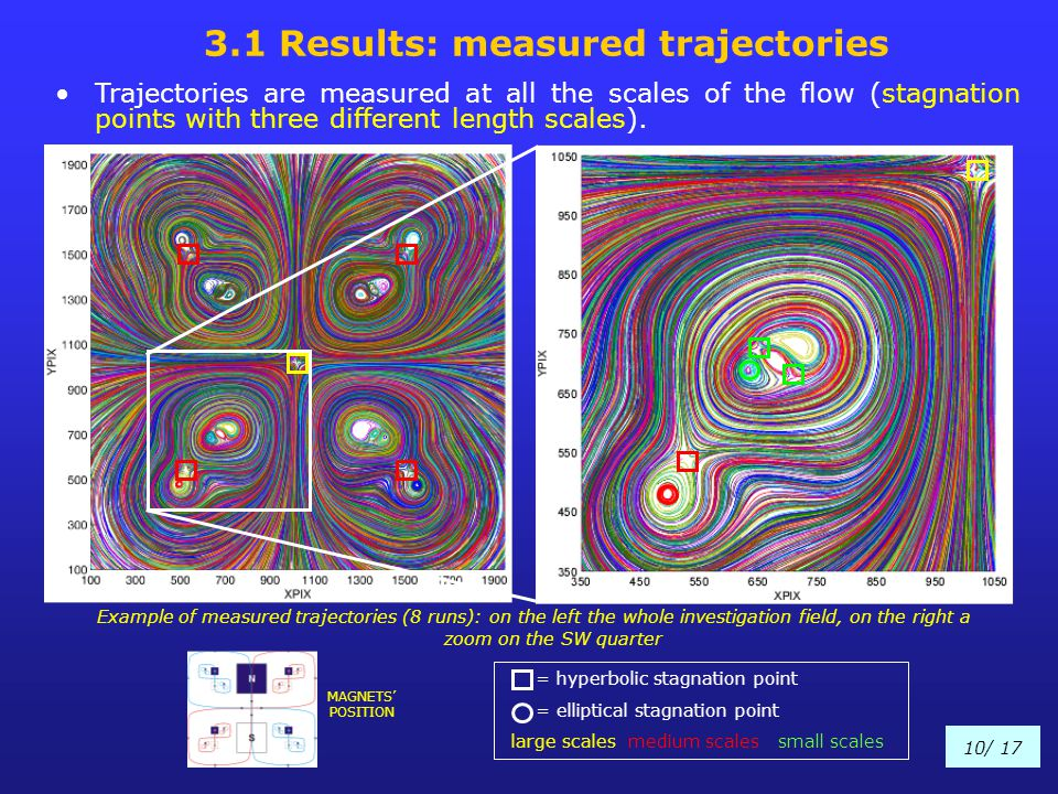 3.1 Results: measured trajectories