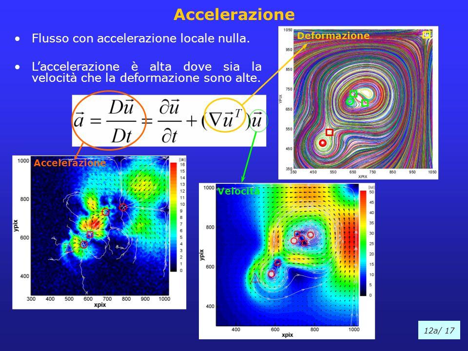 Accelerazione Flusso con accelerazione locale nulla.