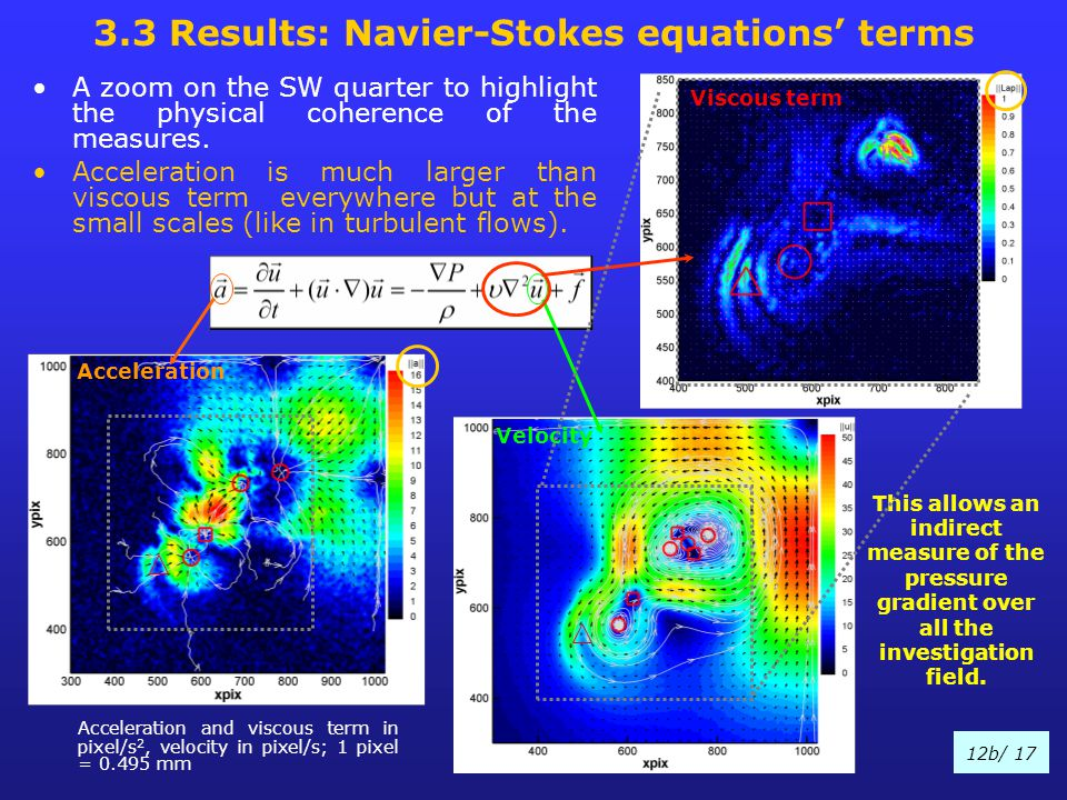 3.3 Results: Navier-Stokes equations' terms