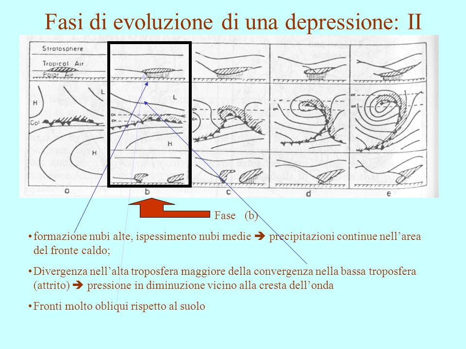 Fasi di evoluzione di una depressione: II