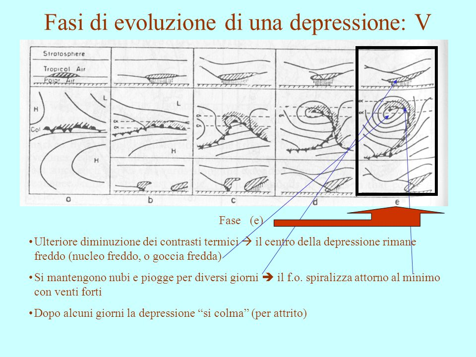 Fasi di evoluzione di una depressione: V