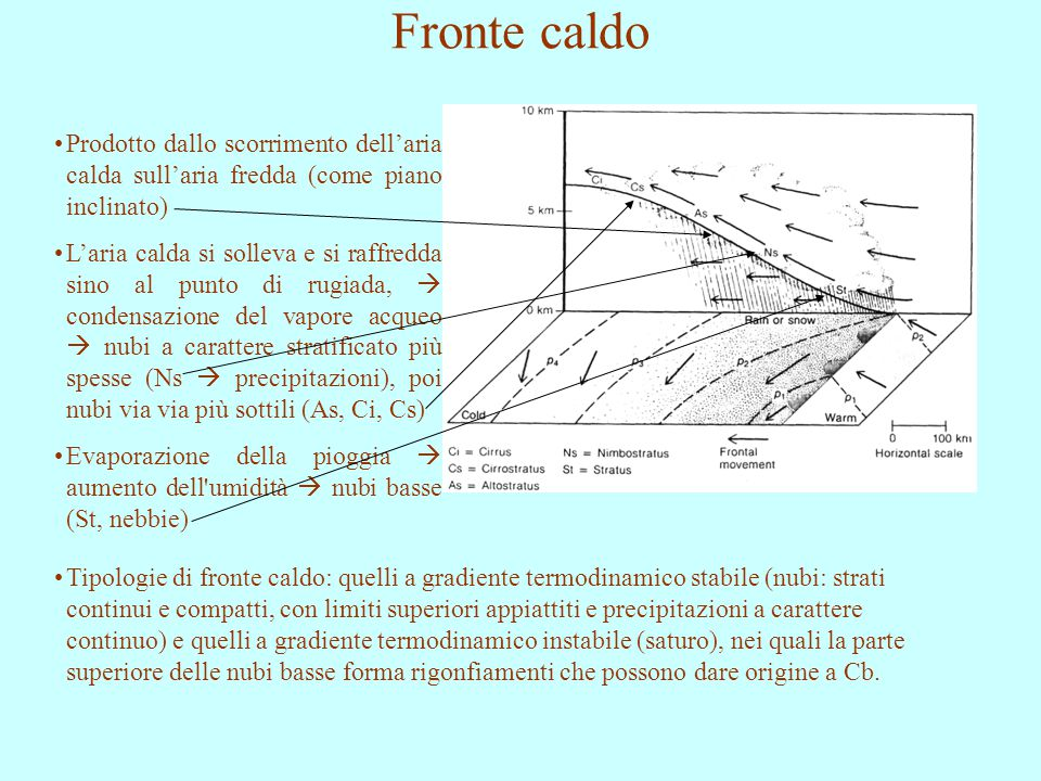 Fronte caldo Prodotto dallo scorrimento dell'aria calda sull'aria fredda (come piano inclinato)