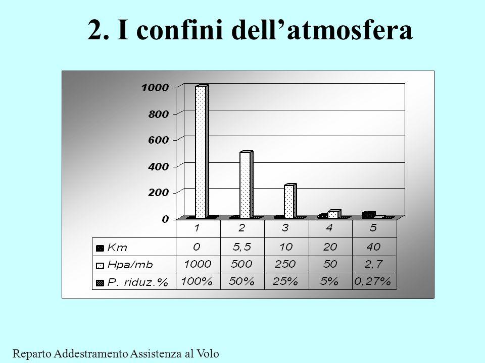 2. I confini dell'atmosfera