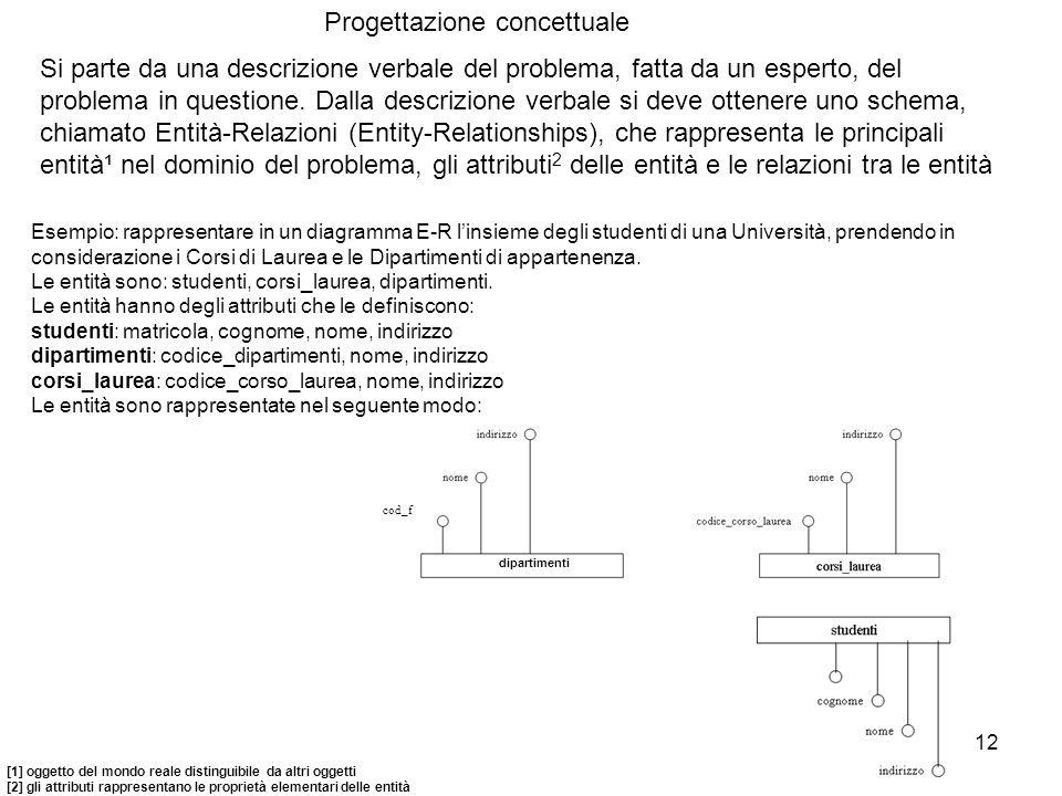 Progettazione concettuale