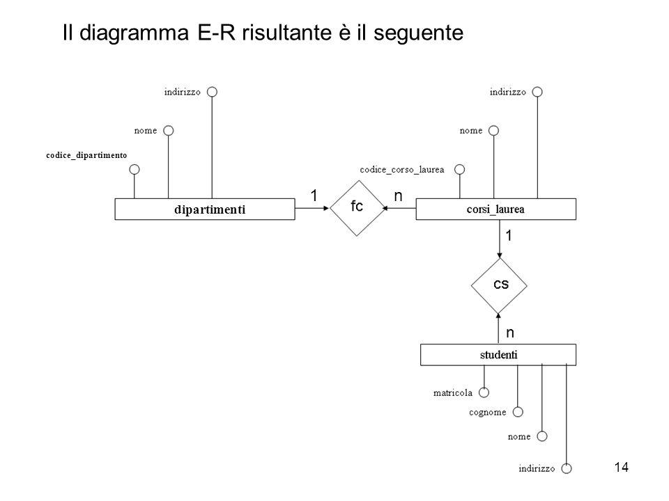 Il diagramma E-R risultante è il seguente