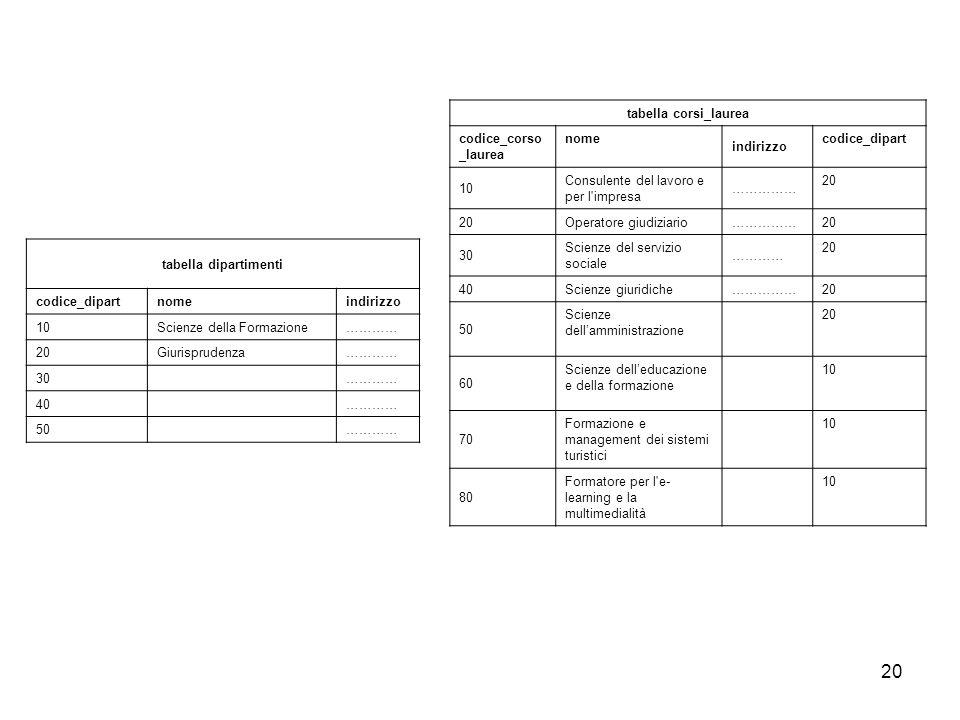 tabella corsi_laurea codice_corso_laurea. nome. indirizzo. codice_dipart. 10. Consulente del lavoro e per l impresa