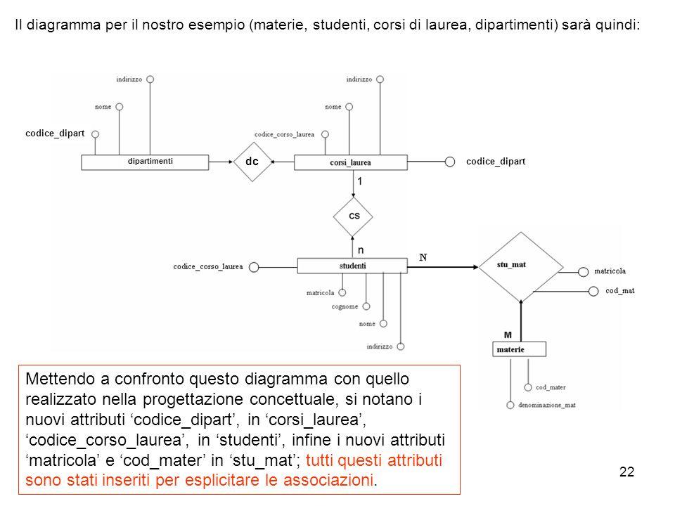 Il diagramma per il nostro esempio (materie, studenti, corsi di laurea, dipartimenti) sarà quindi: