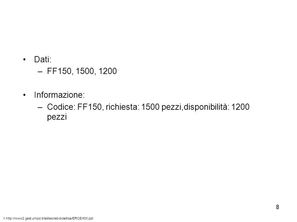 Codice: FF150, richiesta: 1500 pezzi,disponibilità: 1200 pezzi