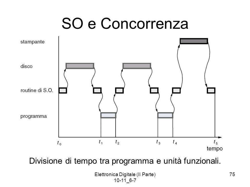SO e Concorrenza Divisione di tempo tra programma e unità funzionali.