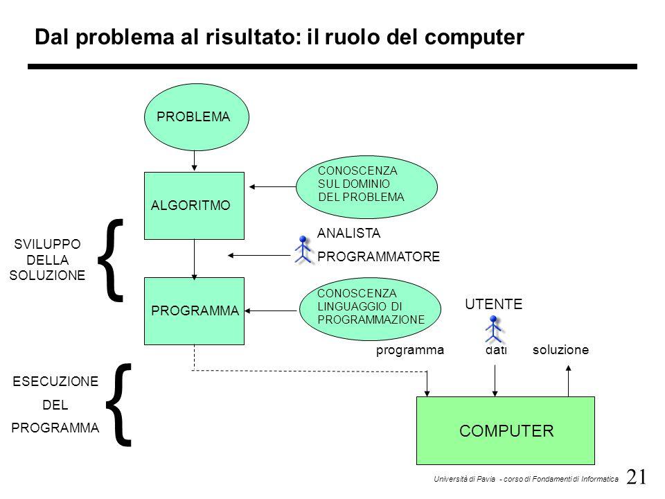 Dal problema al risultato: il ruolo del computer