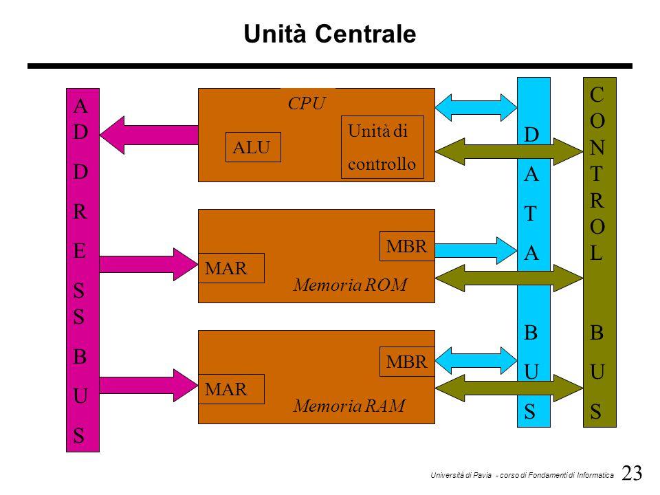 Unità Centrale D A T B U S CO N T R O L B U S AD D R E S S B U S CPU